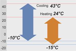 Голям температурен диапазон