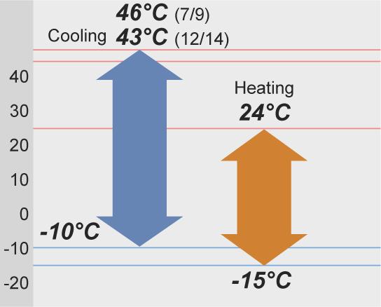 Работа при отрицателни температури